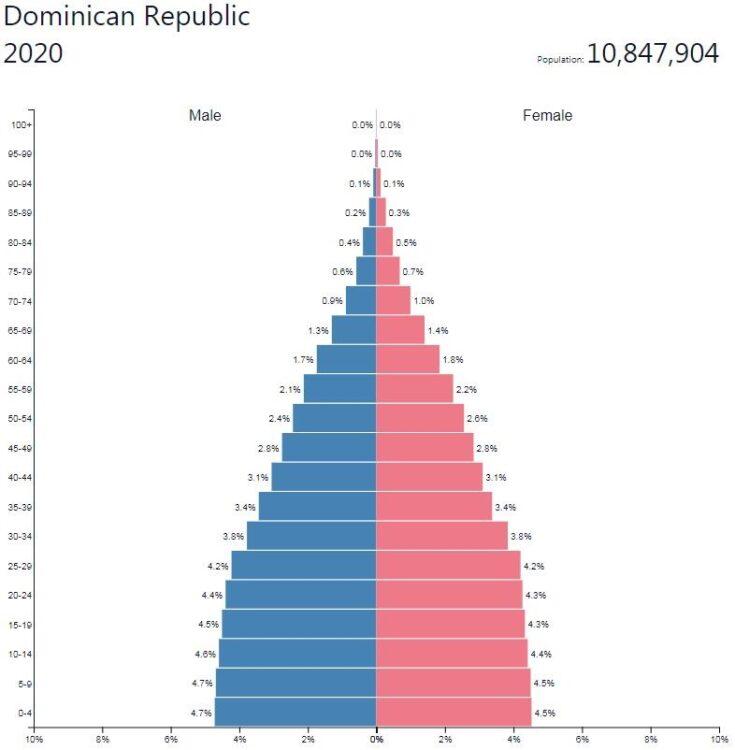 Dominican Republic Population Pyramid