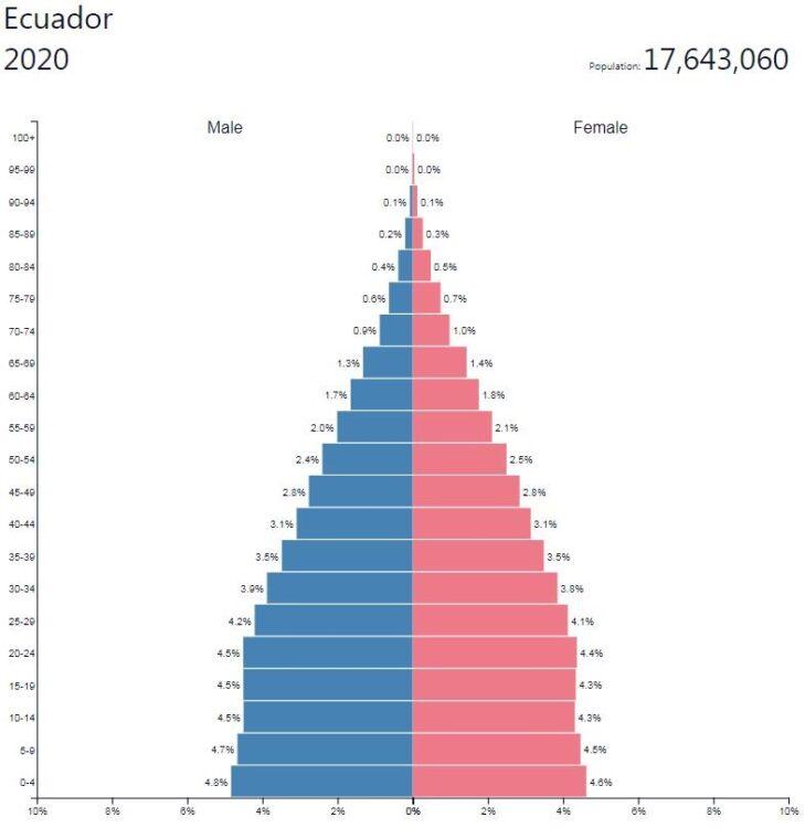 Ecuador Population Pyramid
