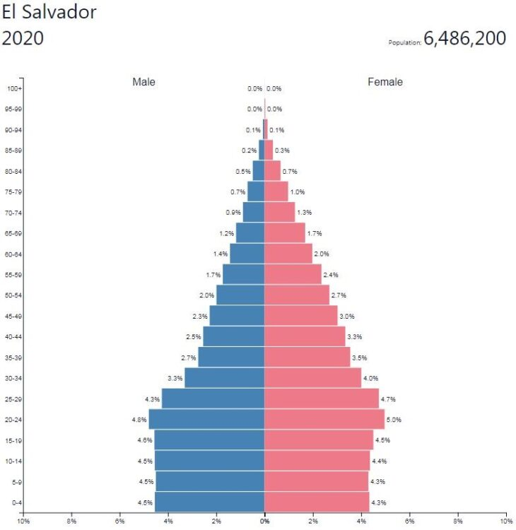 El Salvador Population Pyramid