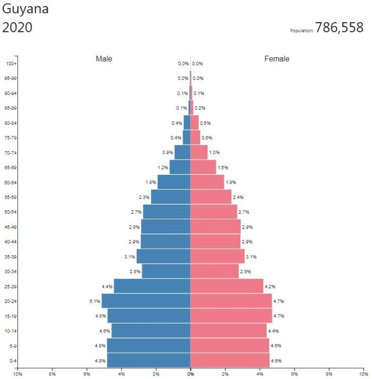 Guyana Population Pyramid