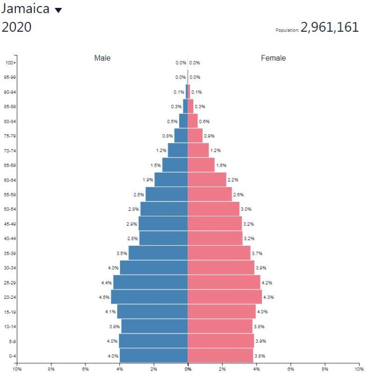 Jamaica Population Pyramid