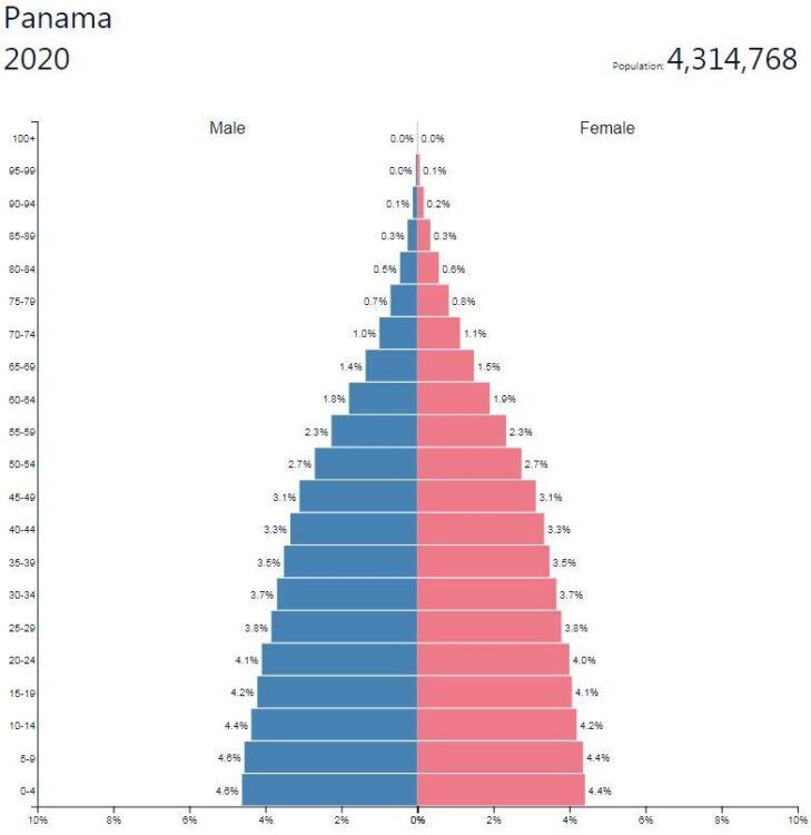 Panama Population Pyramid