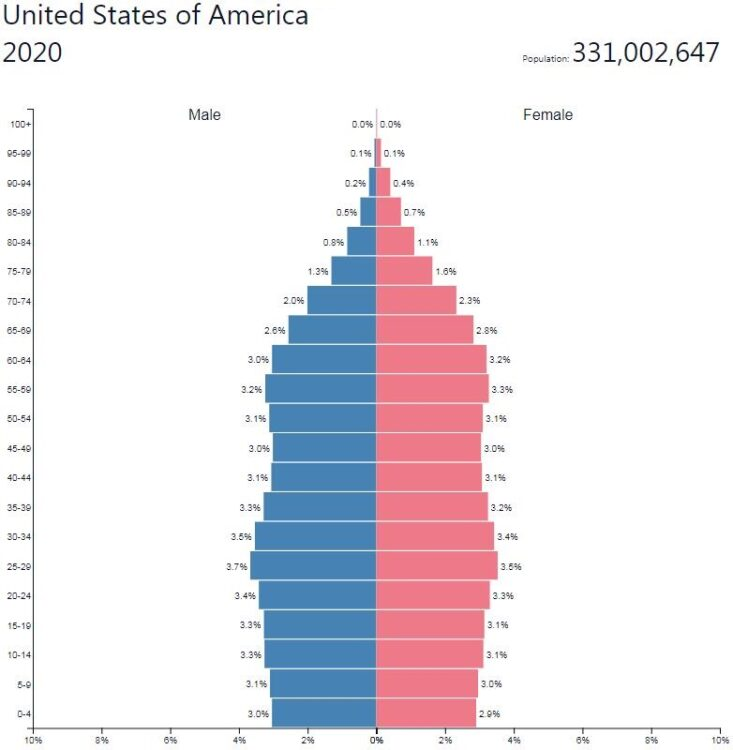 United States Population Pyramid