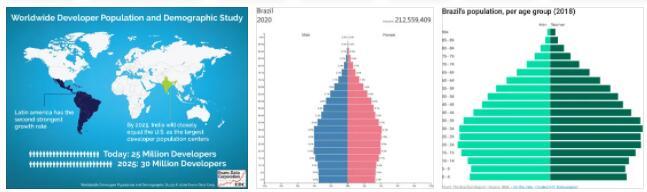 Brazil Demographic Development